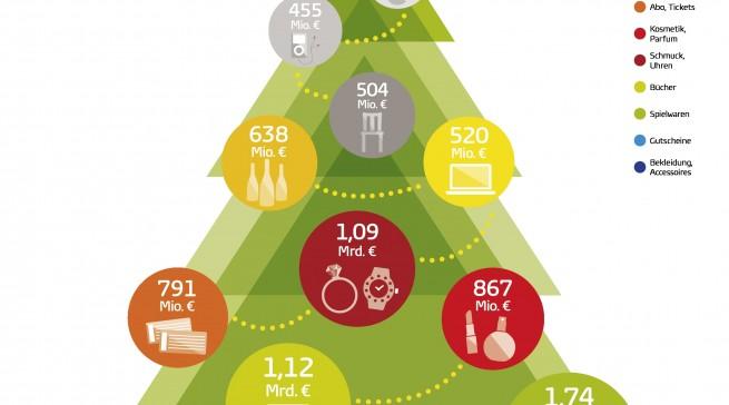 Ein Tannenbaum voller Weihnachtsgeschenke