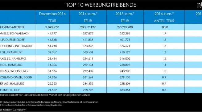 Nielsen Media Research: Top 10 Werbungstreibende