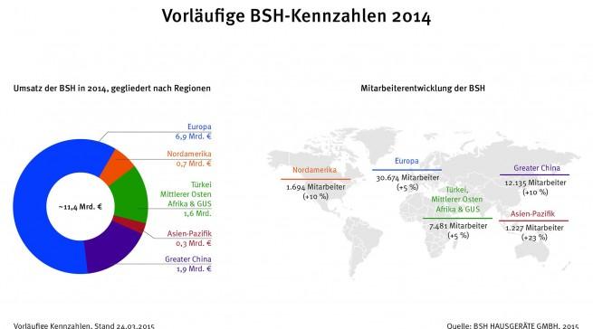 BSH Kennzahlen 2015