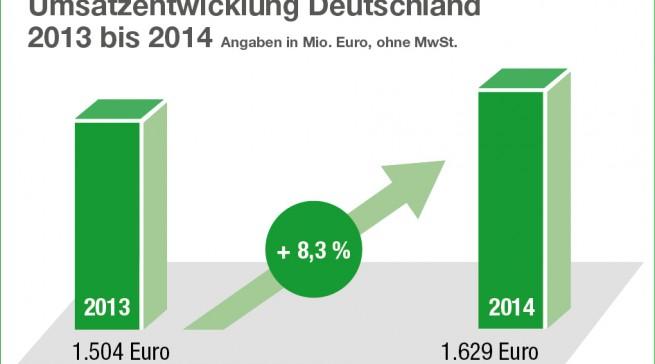 Zurück in der Spur: Im Kernmarkt Deutschland verzeichnet ElectronicPartner ein Umsatzwachstum von 8,3 %. Was den Schub auslöste – eventuell höhere Lieferungen an die Beteiligungen notebooksbilliger.de oder sparhandy.de – dazu gab es keine Antworten.