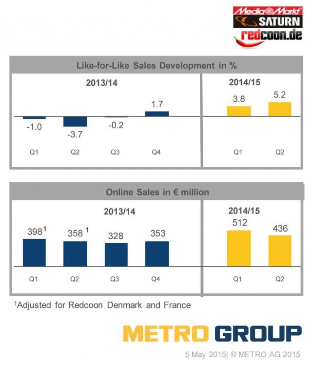 Metro Gruppe Ergebnisse !2 2014/15