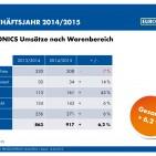 Euronics Umsätze nach Warenbereichen