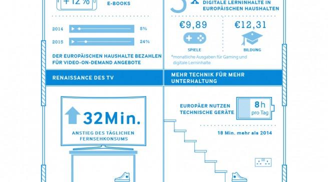 Die Ergebnisse Techonomic Index 2015 von Samsung auf einen Blick.