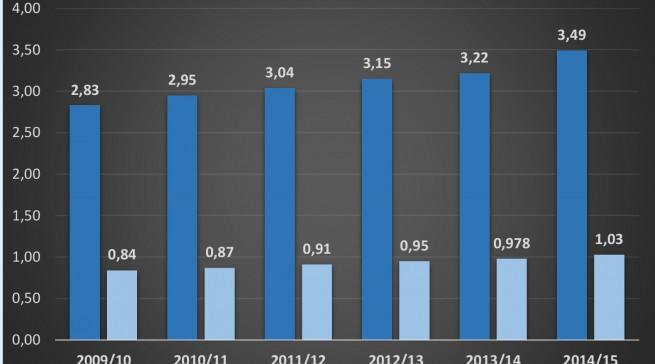2014-15-umsatz-miele