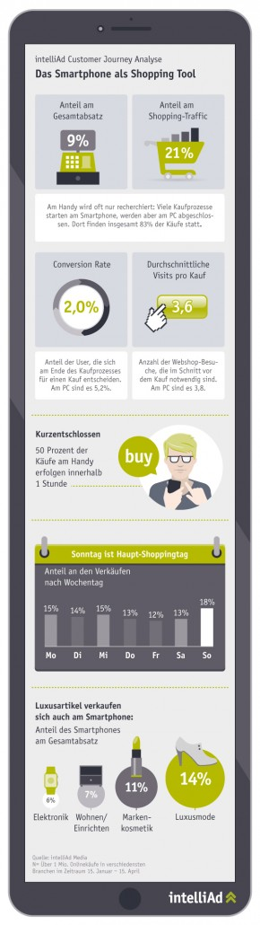intelliAd infografik Smartphone