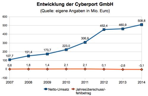 Grafik Cyberport erstellt von neuhandeln.de