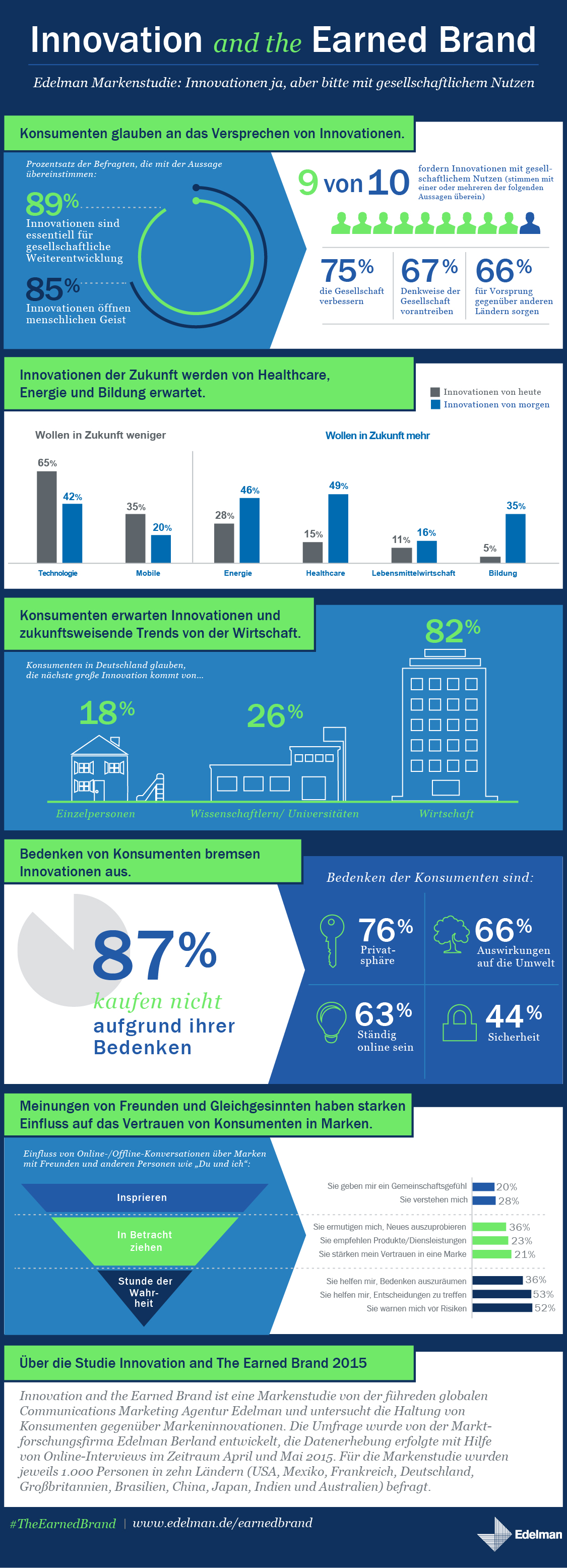 Infografik Edelman Markenstudie Innovation and the Earned Brand