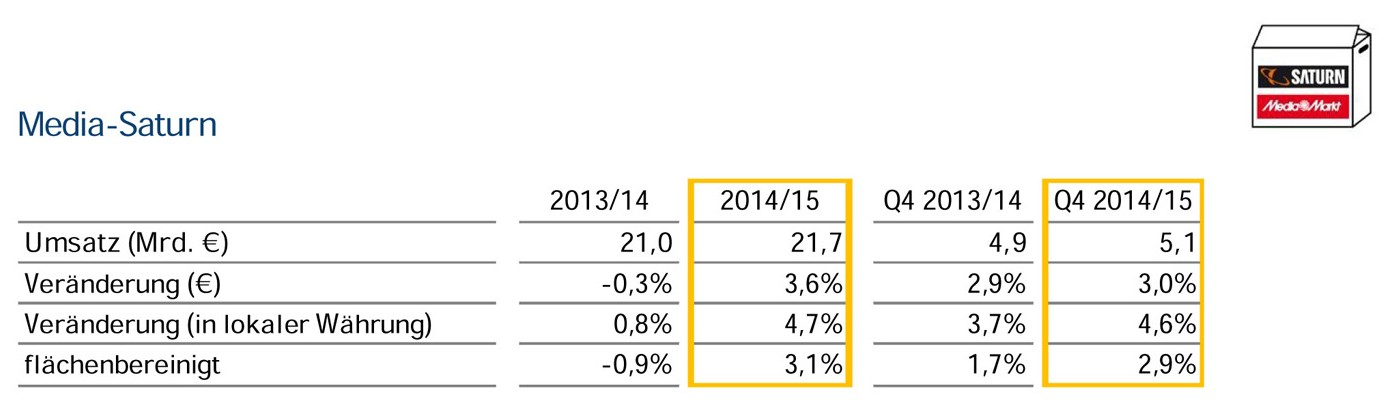 MSH Umsatz 2014-2015 klein