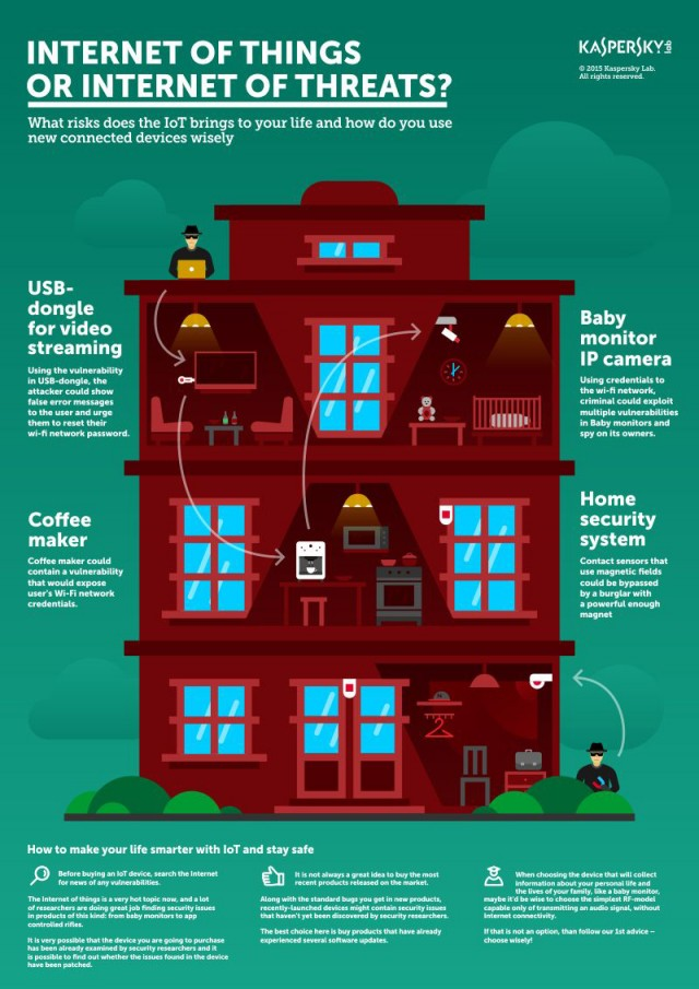 Smart Home gleich smart Sicherheit?