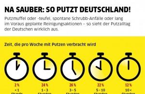 Zum Tag der Putzfrau gibt es saubere Fakten: Fast fünf Stunden saugen, wischen und wienern die Deutschen durchschnittlich in der Woche. Foto Kärcher