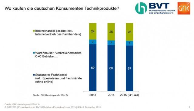 """So schlecht ist es um den stationären Handel gar nicht bestellt, denn auch in den 26% für den Internethandel in 2015 steckt ein knappes Drittel Ladengeschäft mit """"Online-Anschluss""""."""