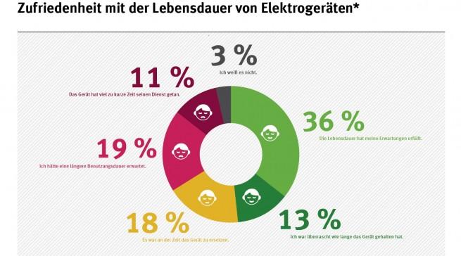 Zufriedenheit mit der Lebensdauer von Elektrogeräten laut einer Internet-Verbraucherbefragung. Quelle: Bundesumweltamt.
