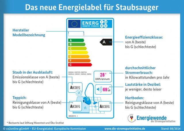 EU Energielabel für Staubsauger