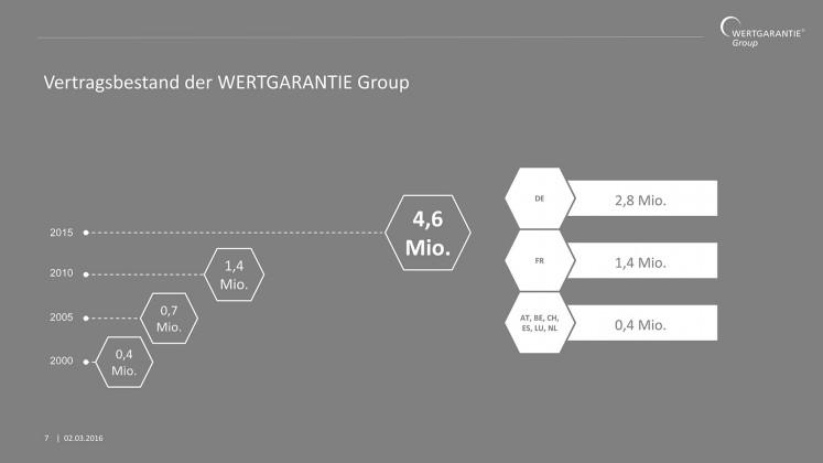 Wertgarantie Bilanz Pressekonferenz Chart-03