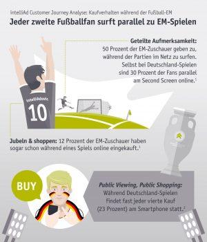intelliAd Infografik Kaufverhalten zur Fußball EM