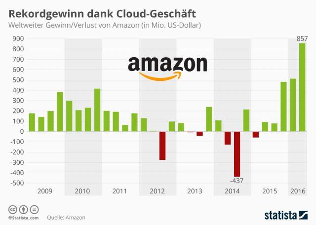 Amazon macht satte Gewinne mit der Cloud.
