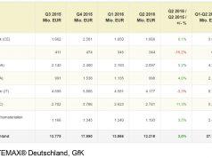 Umsatzentwicklung technischer Gebrauchsgüter in Deutschland