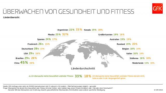 GfK Überwachen von Gesundheit und Fitness