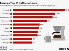Kaffeenationen