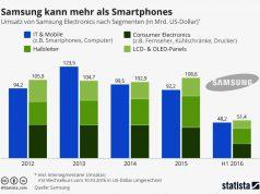 Samsung kann mehr als Smartphones.