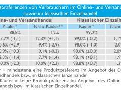Chart 1: Einkaufspräferenzen im Online- und Versandhandel 2016