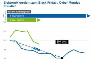 Cyber Freitag Elektronikprodukte
