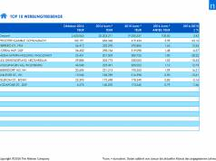 Spendings der Top 10 Werbungtreibenden 2015-2016