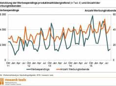 Die Werbemarktanalyse für 2016: Tendenz steigend - weil es sich rechnet.