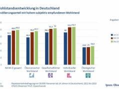 Ipsos Wohlstandsentwicklung Deutschland