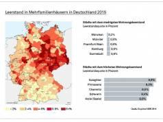 Leerstand in Mehrfamilienhäusern in Deutschland 2015