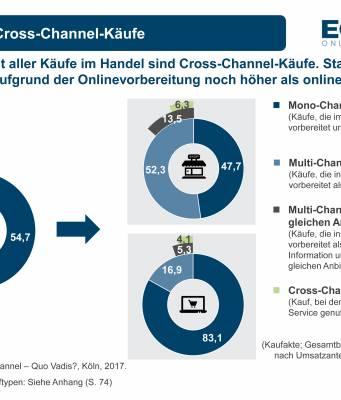 ECC Koeln Cross-Channel Quo Vadis_Management Summary